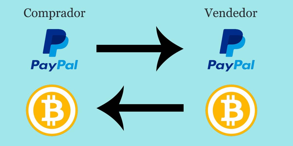 como funciona el sistema p2p de binance argentina